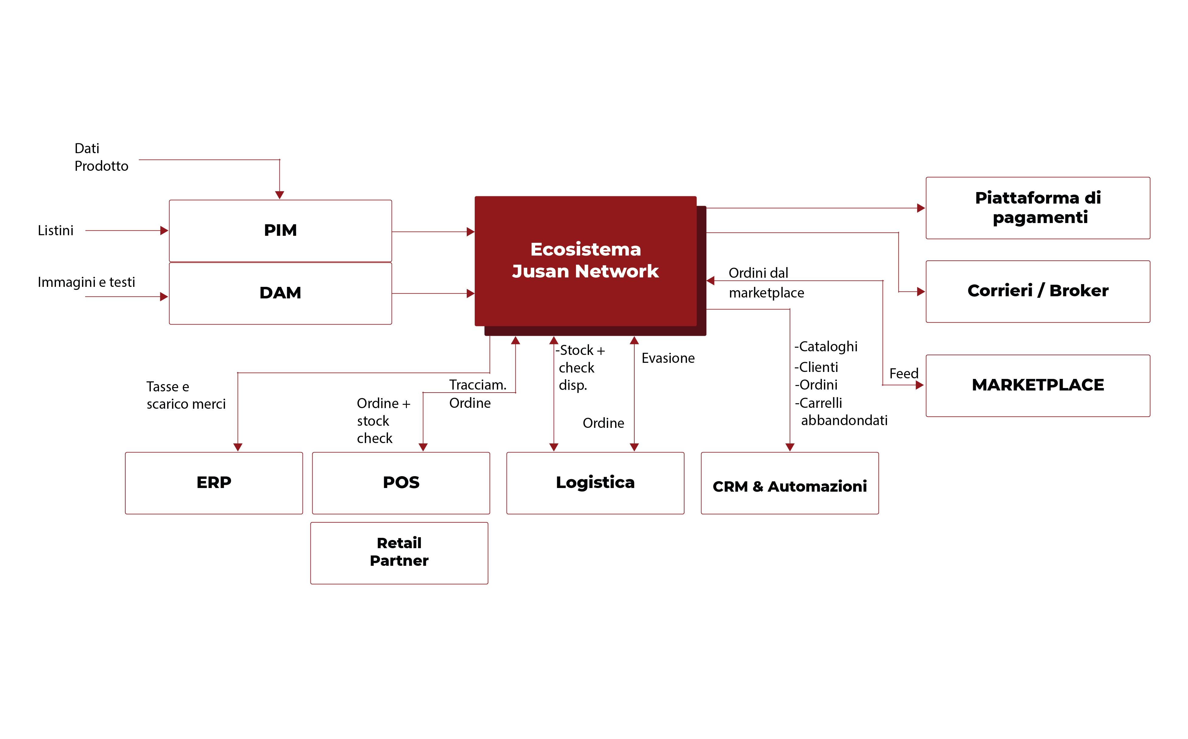 Jusan Network Servizi - Consulenze strategiche sull'e-commerce